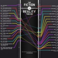 Infographic: (Science) Fiction to Reality